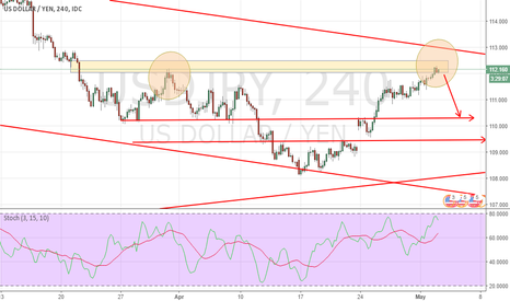 USDJPY: SECOND SCENARIO FOR USDJPY