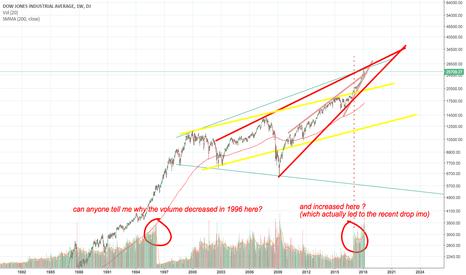 DJI: Volume Dow Jones