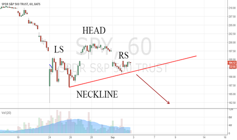 SPY: SPY: Developing Head and Shoulders
