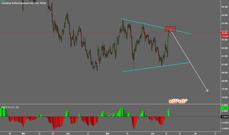 CADJPY: CADJPY POTENTIAL SELL OPPORTUNITY