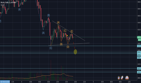 BTCUSD: Elliott Descending Triangle falling BTCUSD to 4154