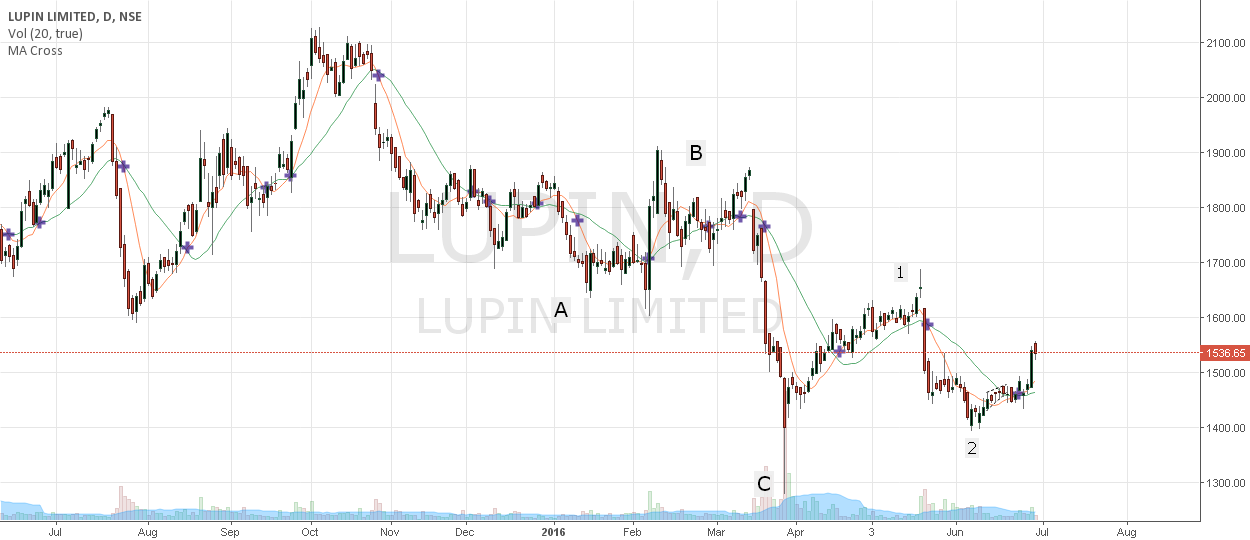 Lupin - Buy set up