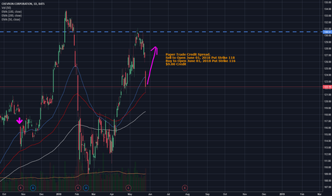 CVX: Chevron, CVX, Bull Put, Credit Spread
