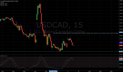 USDCAD: USDCAD 15 min Short Scalp