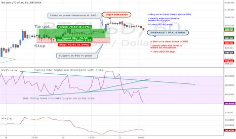 BTCUSD: Bitcoin / US Dollar, 60m, MtGox
