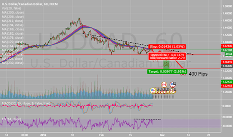 USDCAD: 400 PIP SHORT USD/CAD - Forex Analysis and Market Tips !