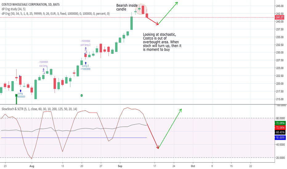 Cost Stock Price And Chart Tradingview