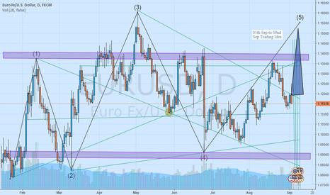 EURUSD: 05th Sep to 09nd Sep Trading Idea