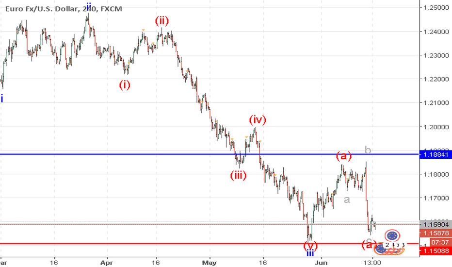 EURUSD: EUR/USD: wave analysis