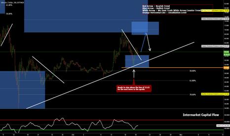 LTCUSD: LTC/USD Ready For The Next Move?!