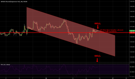 GBPJPY: this is beginning of beautiful friendsip