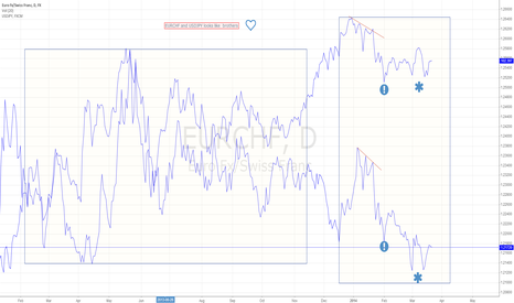 EURCHF: EURCHF and USDJPY Correlation trade