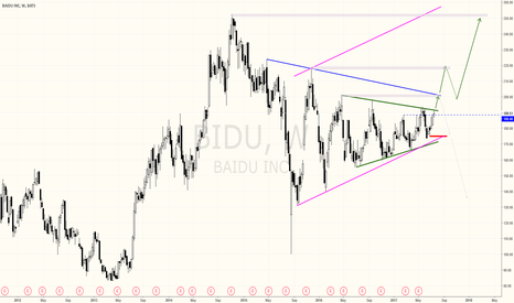 BIDU: BAIDU - READY FOR TAKE OFF ?