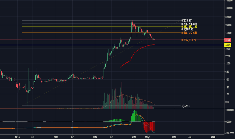 LTCUSD: LTC/USD a largo plazo