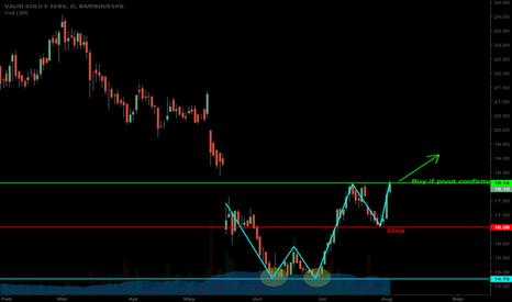 VLID3: Buy Opportunity VLID3