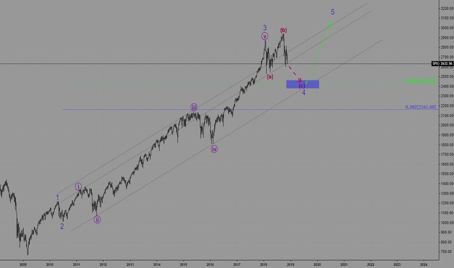 SPX: SPX - S&P 500 is in the Major Uptrend. . . Bulls Roxx!!!