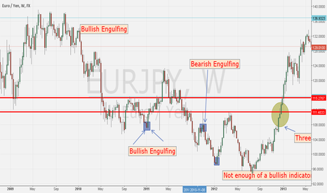 EURJPY: Bearish/Bullish Engulfing