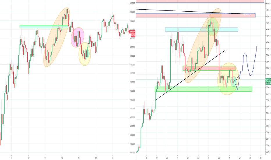 BTCUSD: Possible Feb Fractal still in Play?