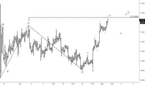 EURUSD: EURUSD: Elliott Wave Analysis
