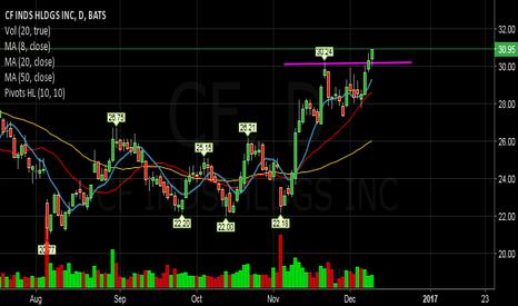 CF: CF-Stalking