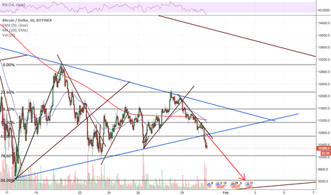 BTCUSD: Either BTC or ETH wins out