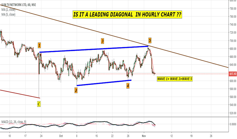 SUNTV: Is it a Leading Diagonal in Hourly chart ??