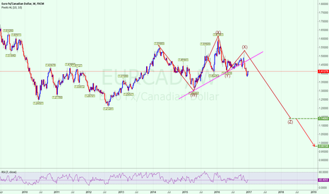 EURCAD: EURCAD   long-term