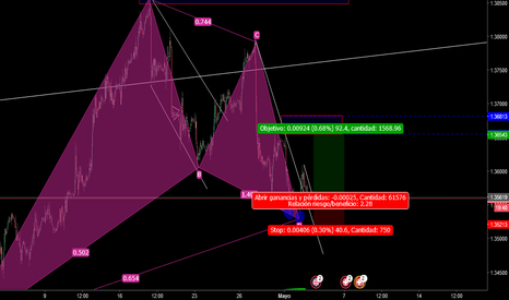 GBPCHF: compra al mercado