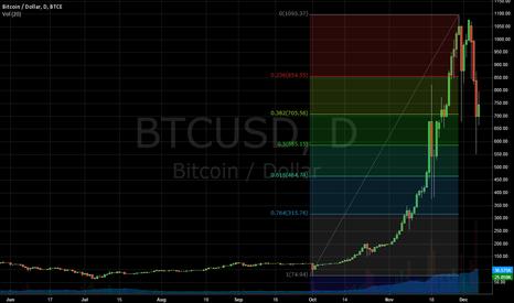 BTCUSD: Bitcoin Fibonacci Retracement levels
