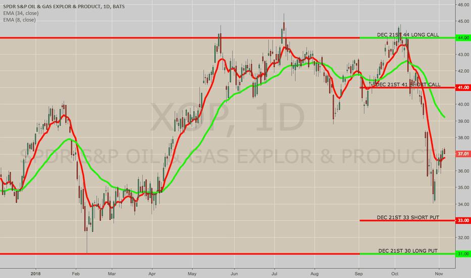 XOP: CLOSING: XOP 30/33/41/44 IRON CONDOR