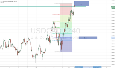 USDCAD: USDCAD Currently in Sell Move