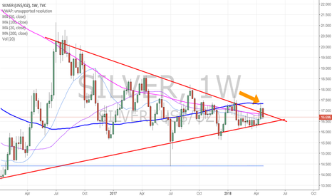 SILVER: Silver touch to 100 MA and came off. Intra getting a bounce here