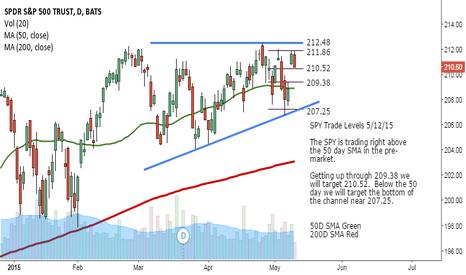 SPY: SPY Trade Levels 5/12/15