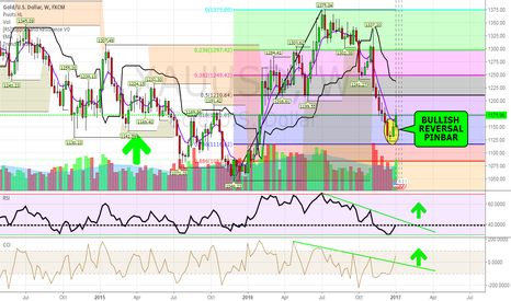XAUUSD: BUY GOLD NOW!!