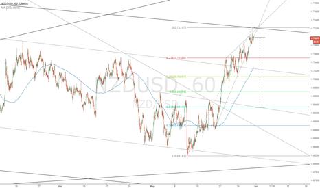 NZDUSD: Short NZD/USD Break of wedge will test 61.8% and trendline suppo