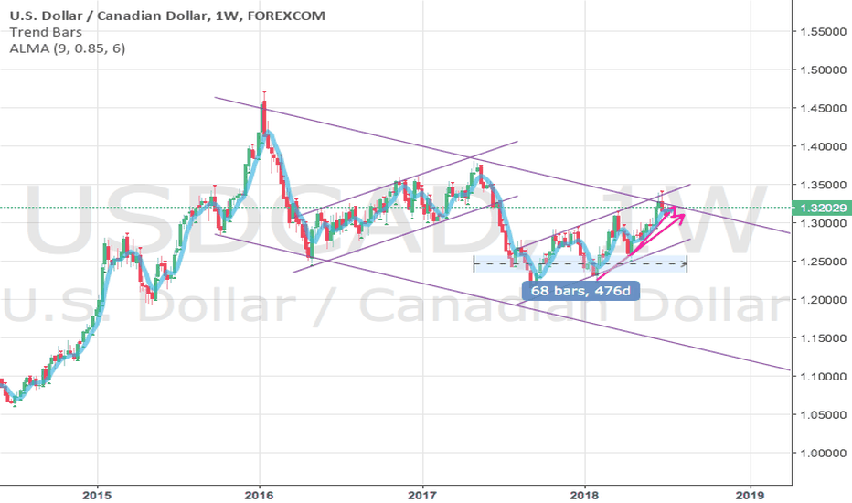 USDCAD: USDCAD is moving up