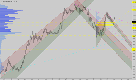 USDJPY: USDJPY: Just like that, USDJPY might be a long again