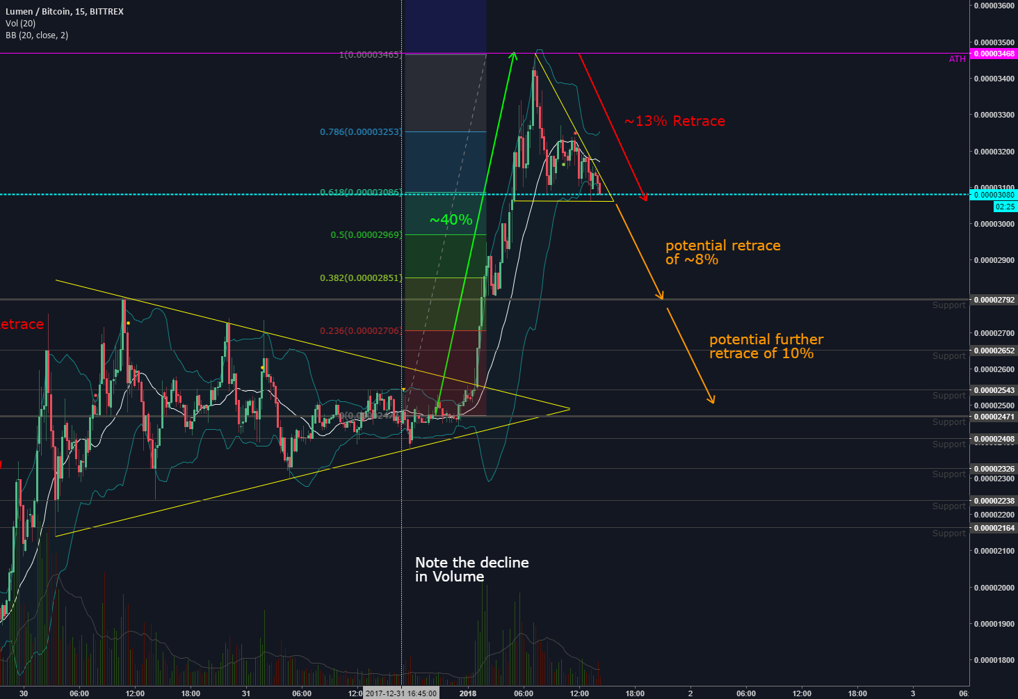 XLM Potential Retrace