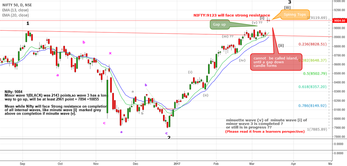 Nifty:9085 On top of an impulse wave with a huge gap up Res:9123