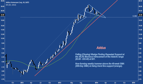 ADUS: Falling Wedge Into Major Trend Line Support At 200-Day