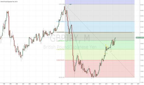 GBPJPY: GBPJPY LONG Expecting to touch 198.00