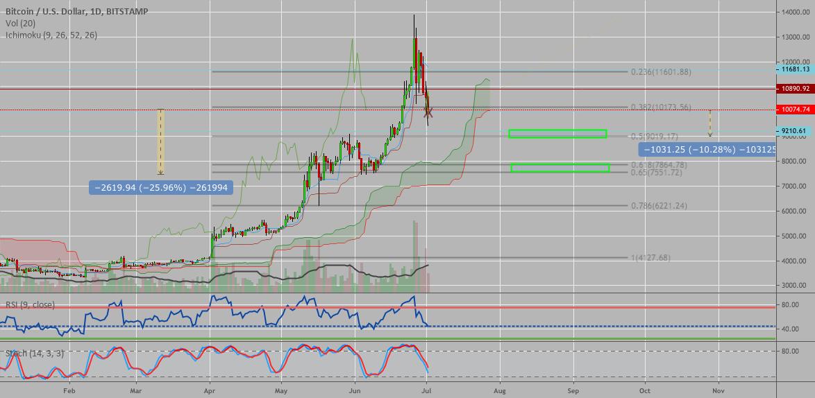 bitcoin fibonacci tradingview perché il valore di bitcoins è il calo del valore