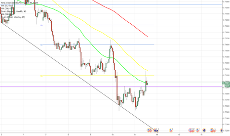 NZDUSD: NZD/USD tries to reach 0.7310