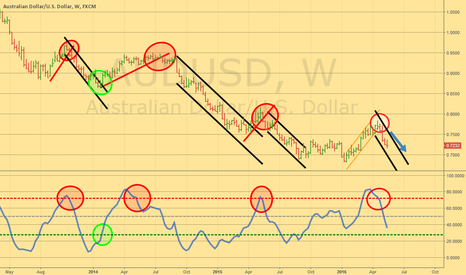 AUDUSD: Keep going short