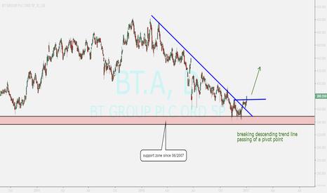 BT.A: buy