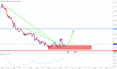 AUDCAD: GOOD OPPORTUNITY FOR BUY AUDCAD