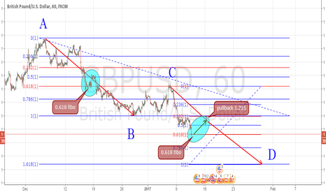 GBPUSD: ABCD PATTERN