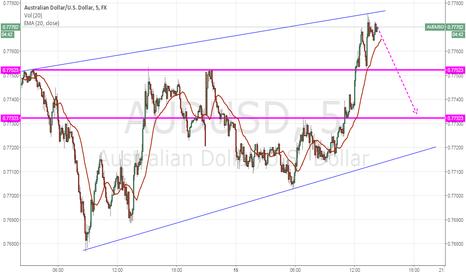 AUDUSD: Australian Dollar/U.S Dollar