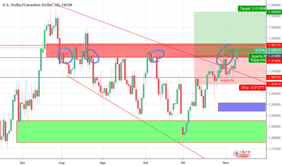 USDCAD: Long sopra canale