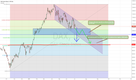 DAX: SHORT, Predict DAX if Greece referendum say NO